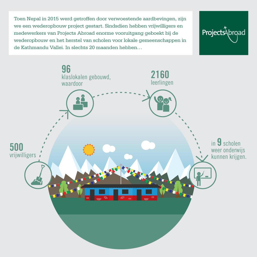 Een gedetailleerde infographic over de prestaties van vrijwilligers op het wederopbouw project in Nepal, Azië.