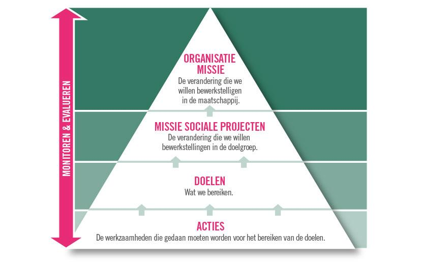 Projects Abroad Care Management Plannen